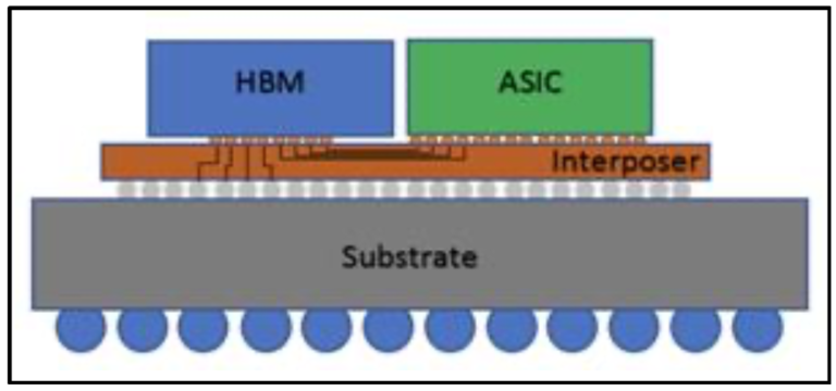 Webinar: Build Your Next HBM2/2E Chip with SiFive