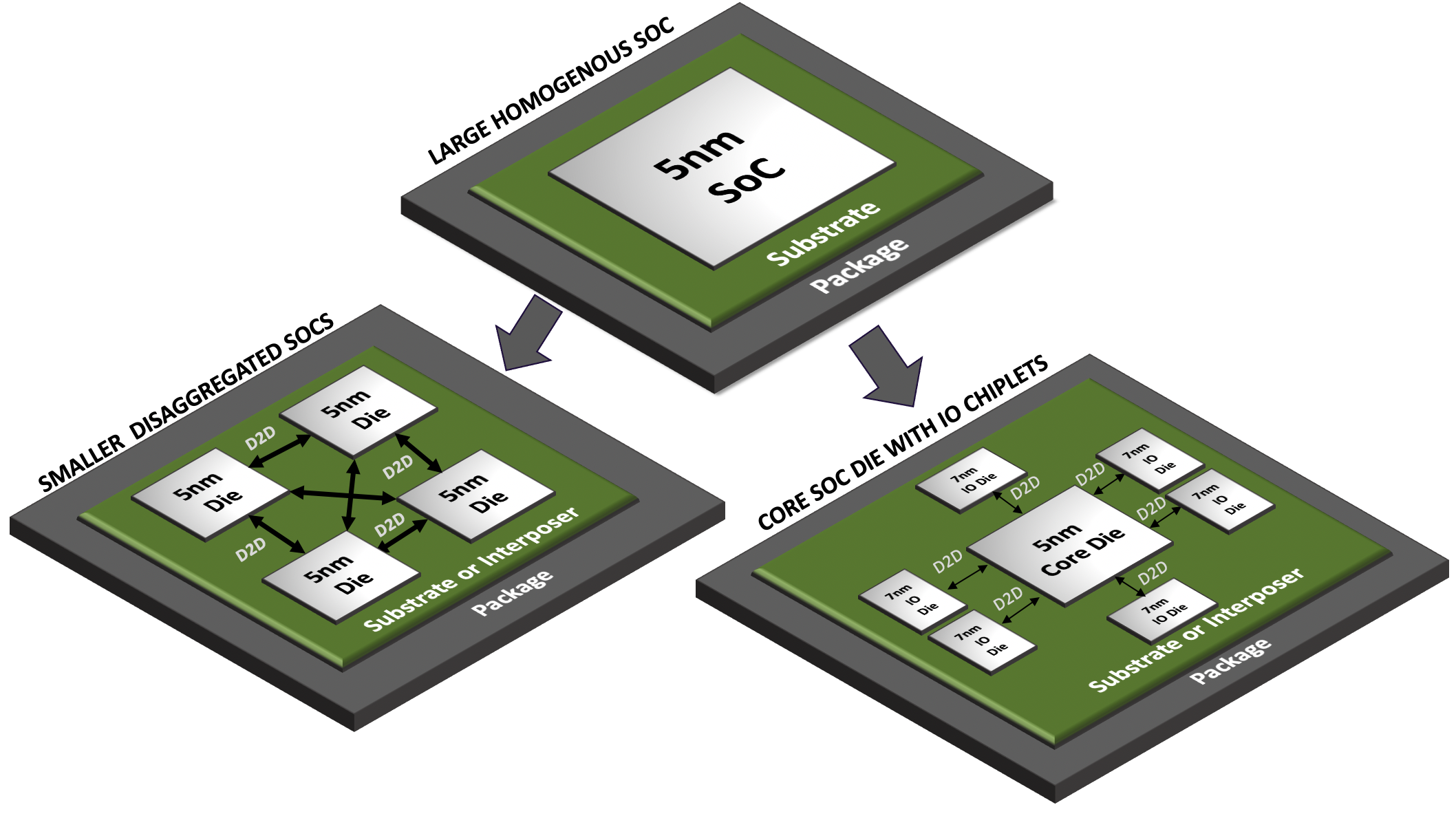 Protocol and Interface Agnostic Universal D2D Controller for HPC and Chiplets
