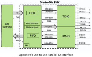 OpenFive Launches Die-to-Die Interface Solution for Chiplet Ecosystem