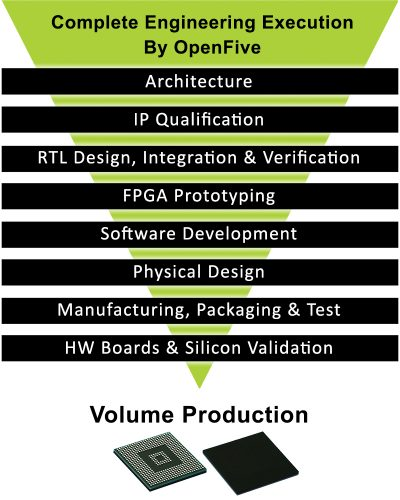 OpenFive-Turnkey-SoC-Solution
